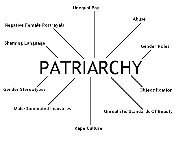 role of patriarchy in India