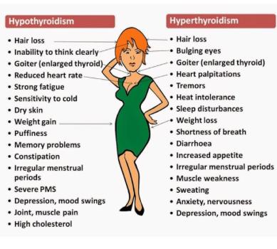 Hypothyrodism and Hyper Thyroidism