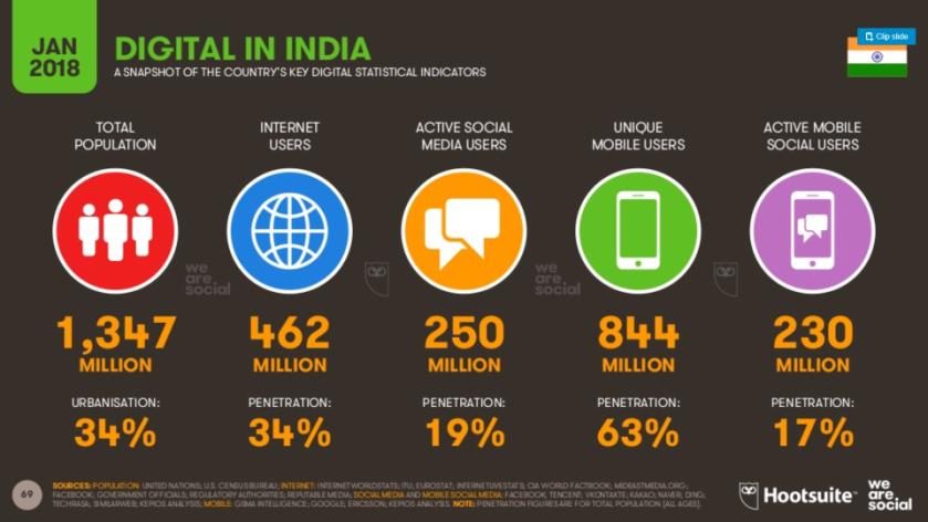 Digital statistics India 2018