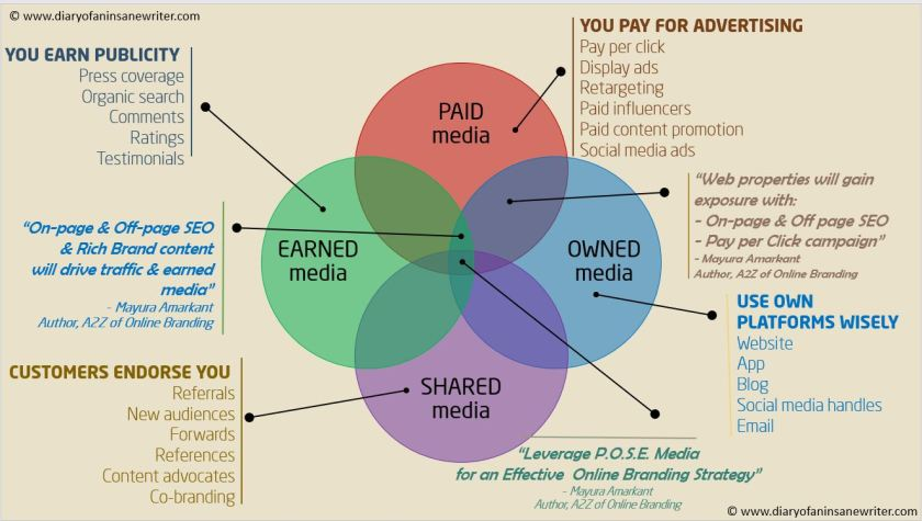 Paid Owned Earned Shared media Online Branding.