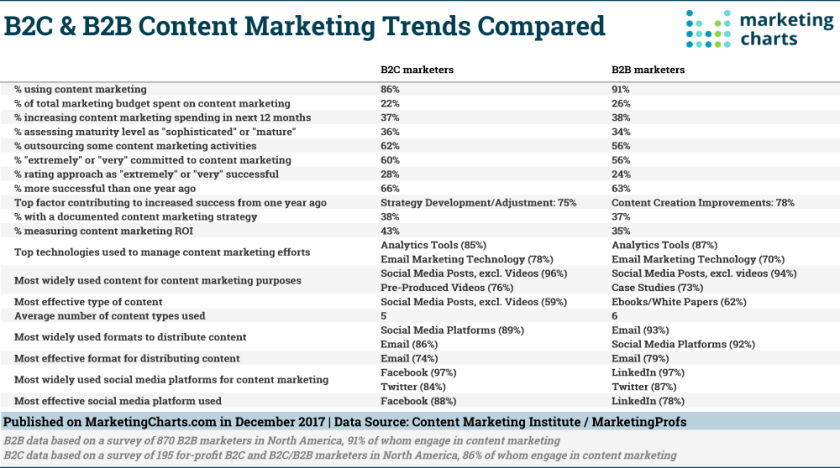 Content marketing trends compared 2017