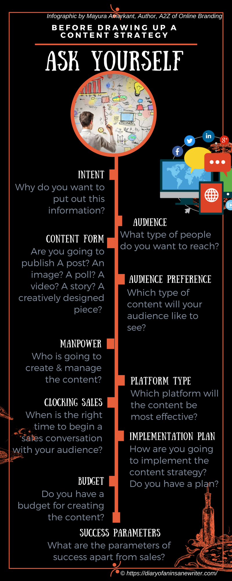 Questions for Content Strategy