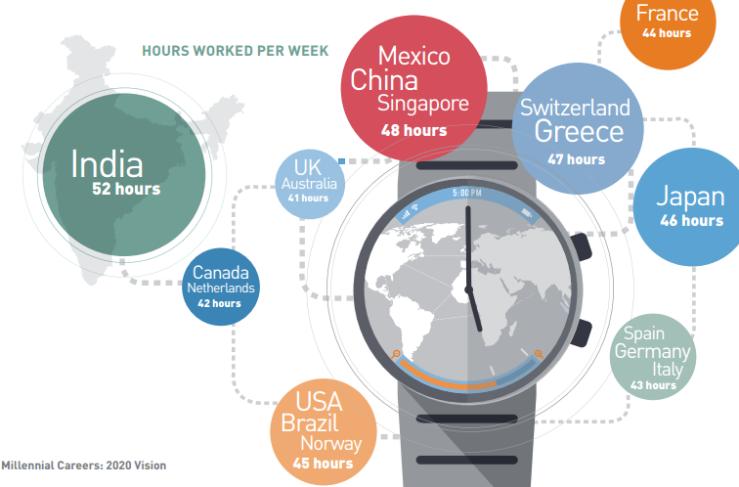 Millennials working hours