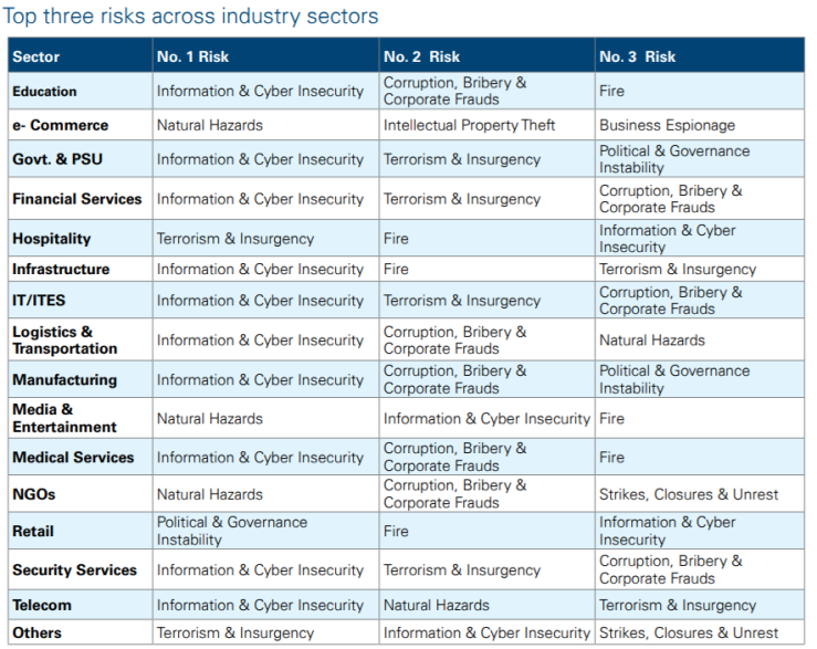 Top three risks across sectors