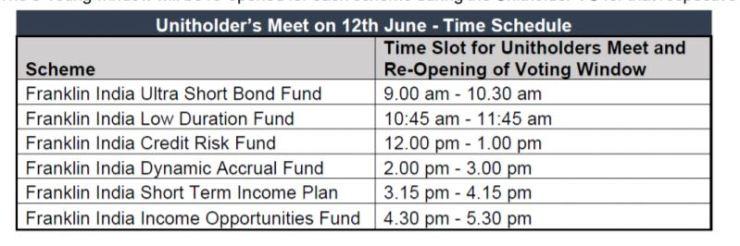 Unitholder's meet on June 12, 2020 - Franklin Templeton